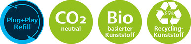 Plug+Play Refill Co2 neutral Biobasierter Kunststoff Recycling Kunststoff