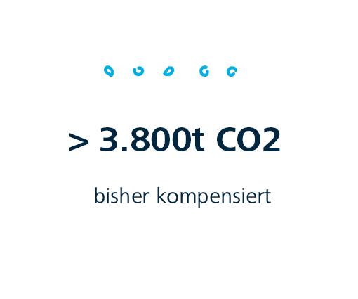 CO2 Kompensation